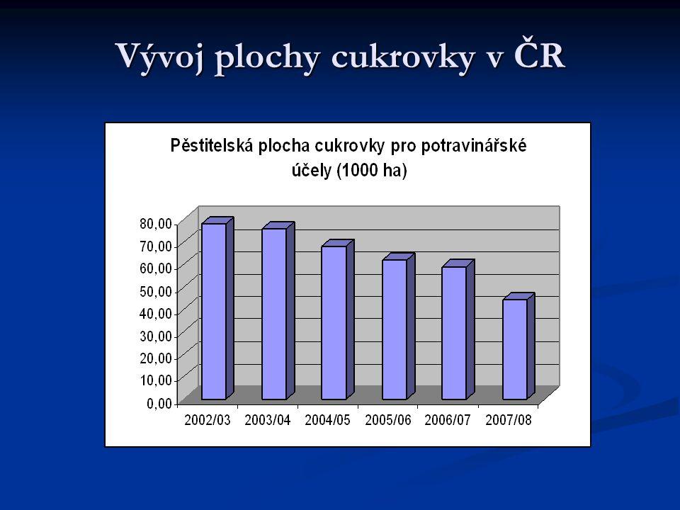 Vývoj plochy cukrovky v ČR