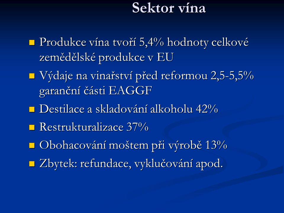 Sektor vína Produkce vína tvoří 5,4% hodnoty celkové zemědělské produkce v EU. Výdaje na vinařství před reformou 2,5-5,5% garanční části EAGGF.