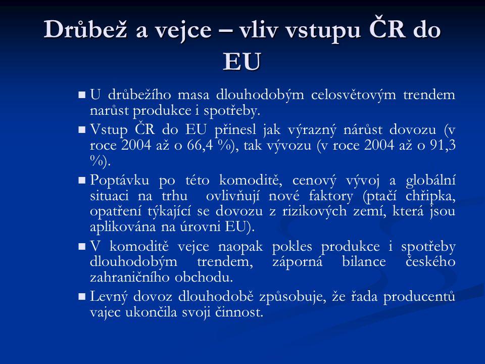 Drůbež a vejce – vliv vstupu ČR do EU