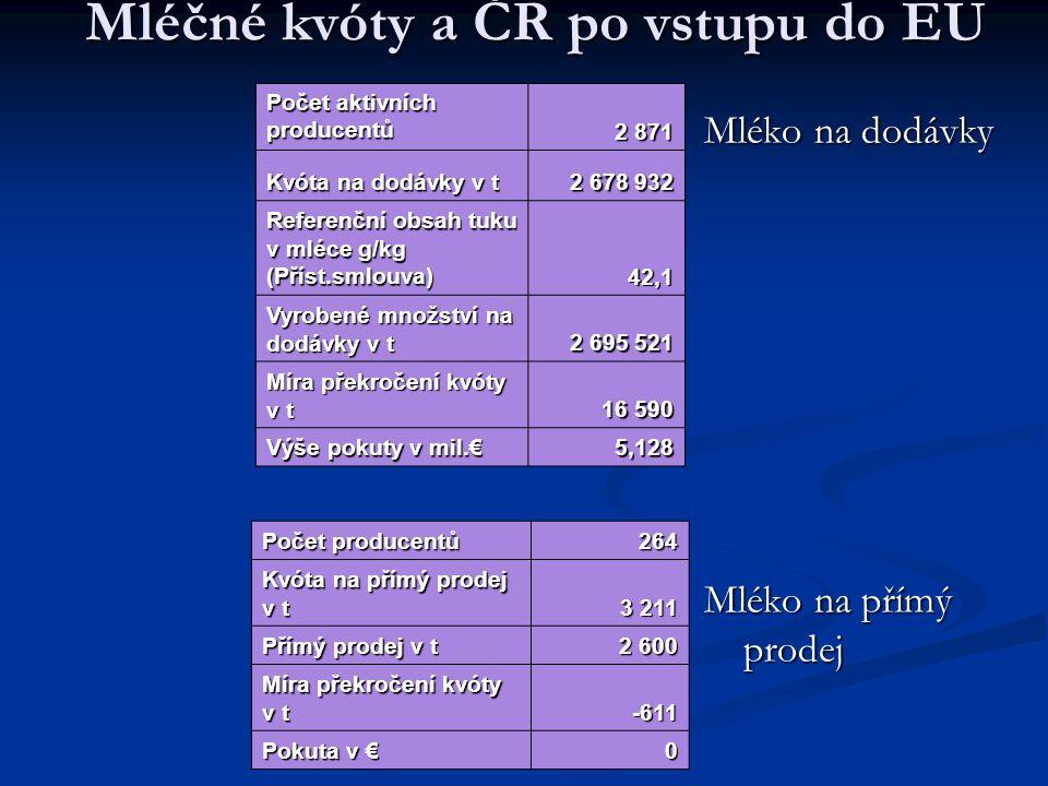Mléčné kvóty a ČR po vstupu do EU