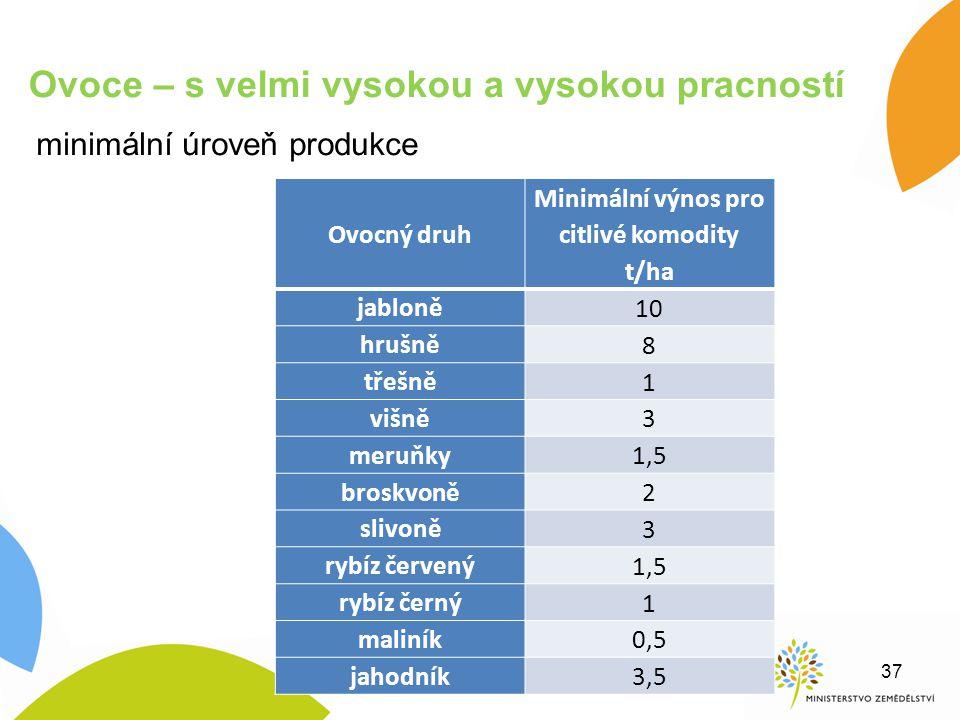 Minimální výnos pro citlivé komodity