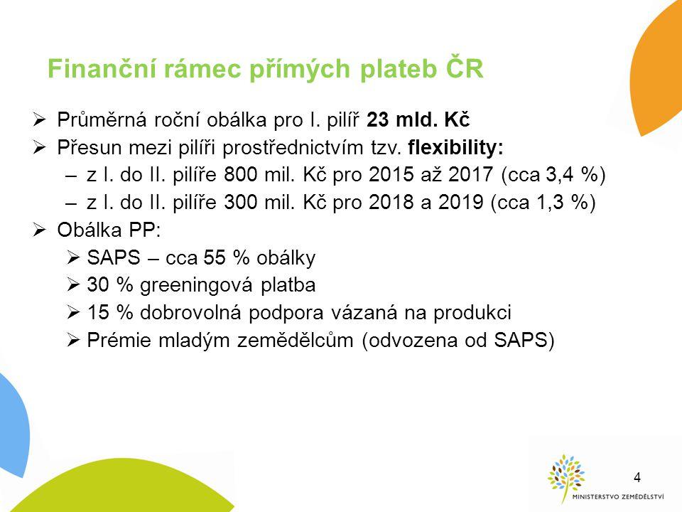 Finanční rámec přímých plateb ČR