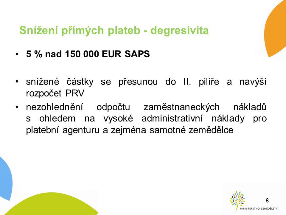 Snížení přímých plateb - degresivita