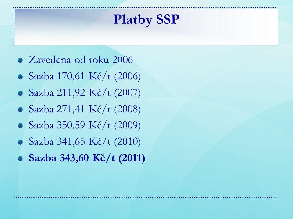 Platby SSP Zavedena od roku 2006 Sazba 170,61 Kč/t (2006)