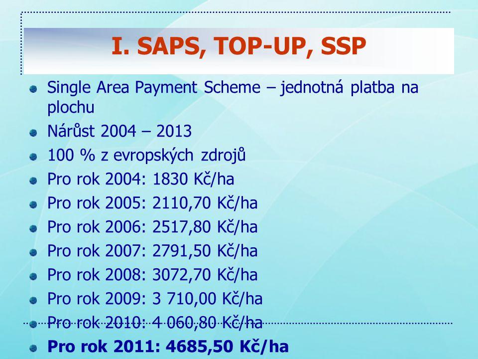 I. SAPS, TOP-UP, SSP Single Area Payment Scheme – jednotná platba na plochu. Nárůst 2004 – 2013. 100 % z evropských zdrojů.