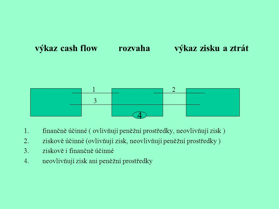 výkaz cash flow rozvaha výkaz zisku a ztrát