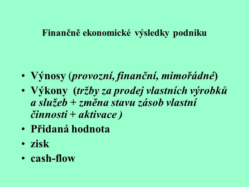 Finančně ekonomické výsledky podniku