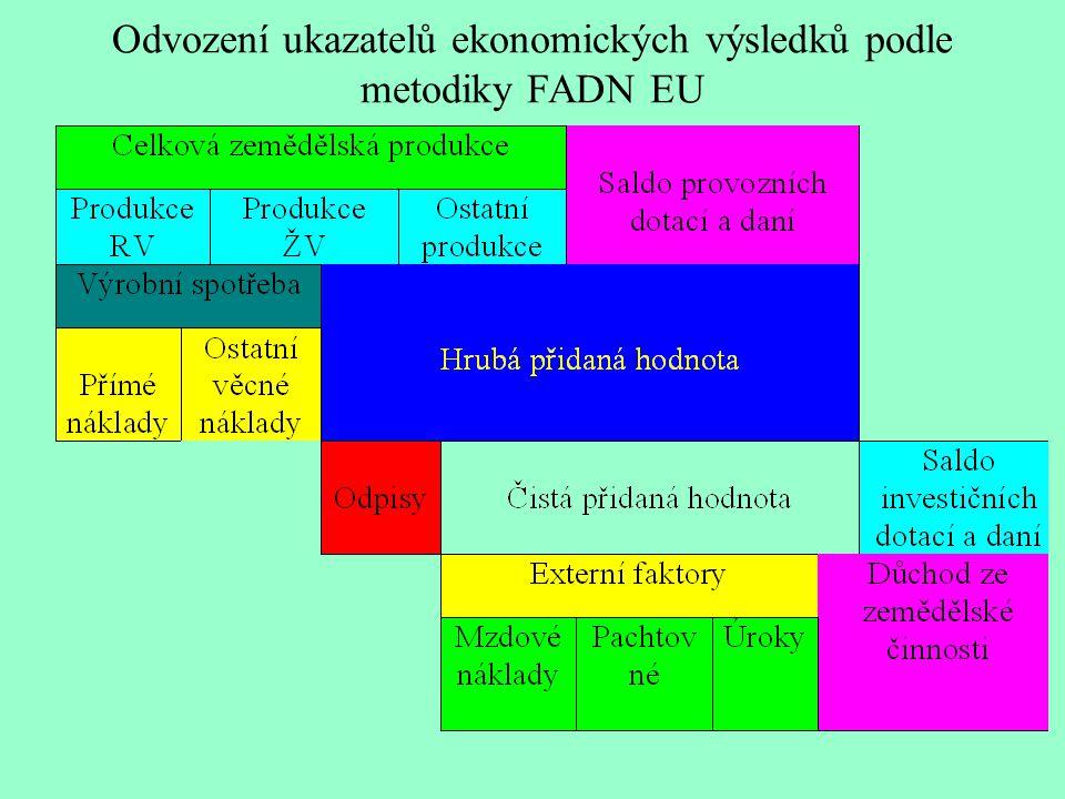 Odvození ukazatelů ekonomických výsledků podle metodiky FADN EU