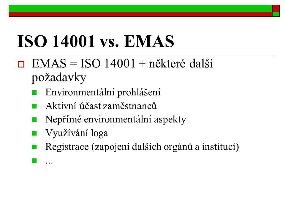 ISO 14001 vs. EMAS EMAS = ISO 14001 + některé další požadavky