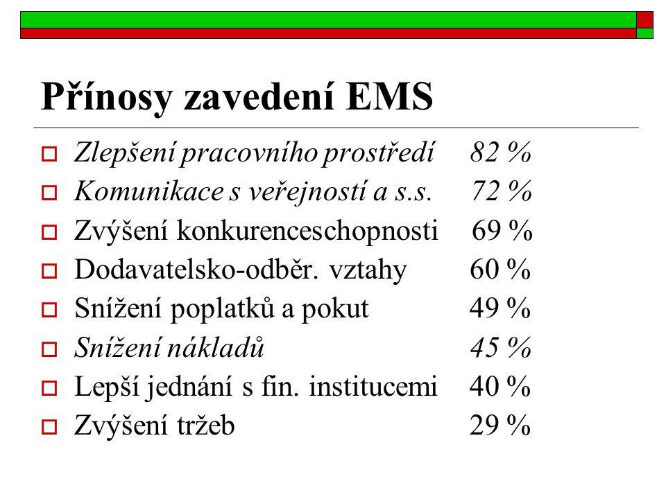 Přínosy zavedení EMS Zlepšení pracovního prostředí 82 %