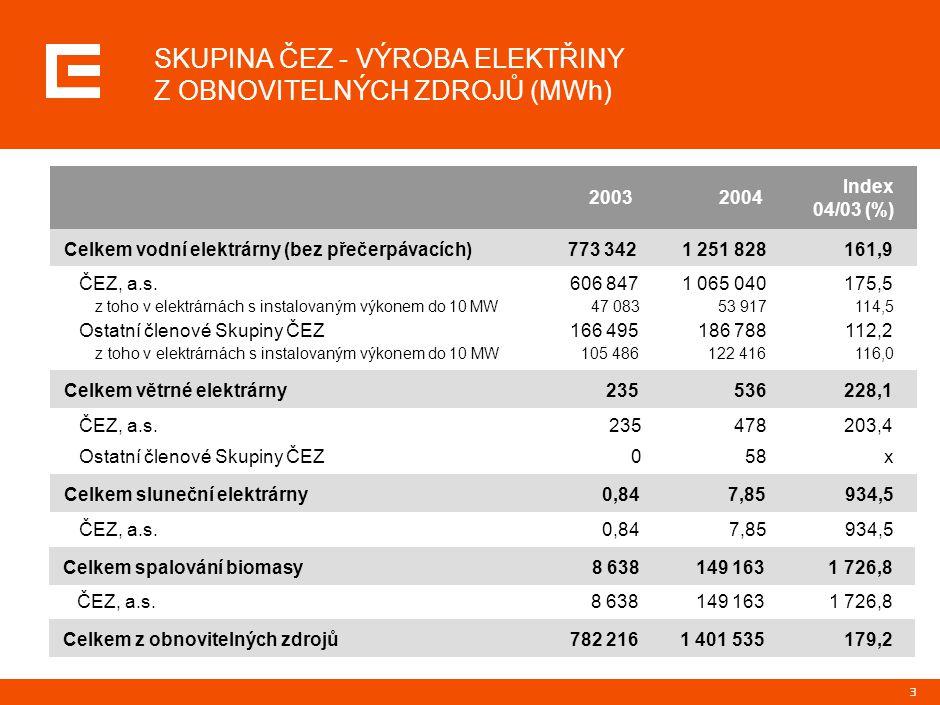 ZDROJE ZELENÉ ENERGIE Skupina ČEZ vyrábí Zelenou energii zejména ve vodních elektrárnách (drobný podíl mají i větrné a solární zdroje)