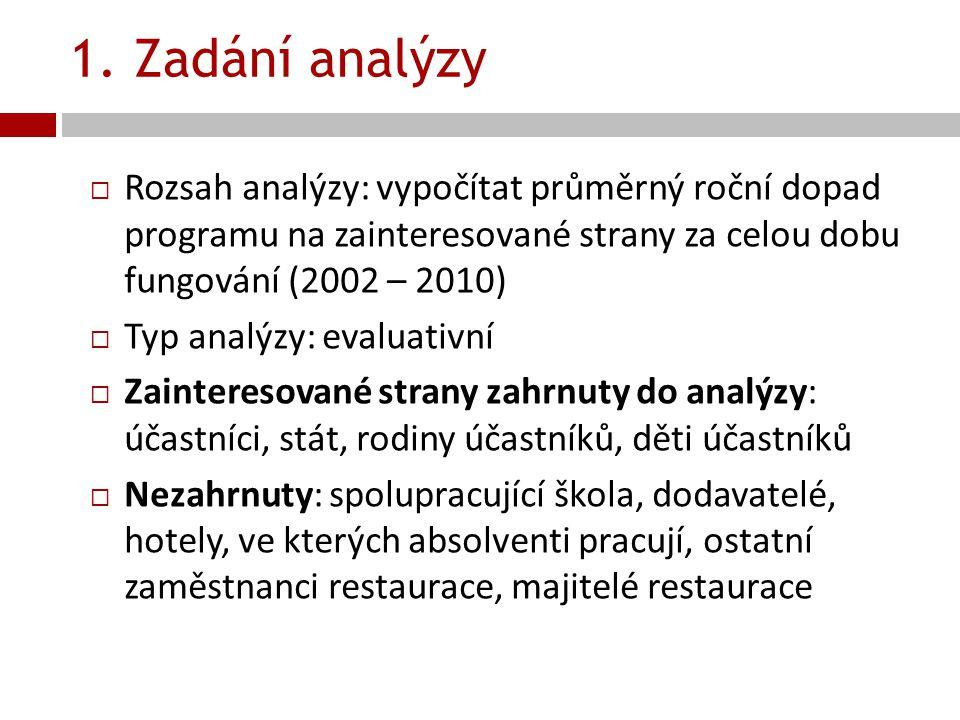 1. Zadání analýzy Rozsah analýzy: vypočítat průměrný roční dopad programu na zainteresované strany za celou dobu fungování (2002 – 2010)