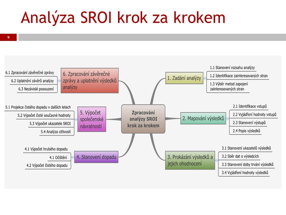 Analýza SROI krok za krokem