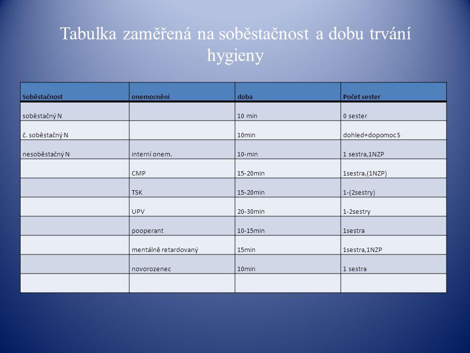 Tabulka zaměřená na soběstačnost a dobu trvání hygieny