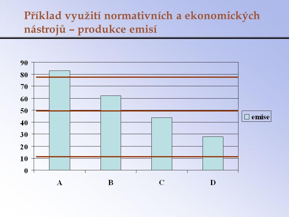 Příklad využití normativních a ekonomických nástrojů – produkce emisí