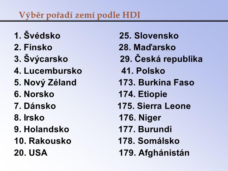 Výběr pořadí zemí podle HDI