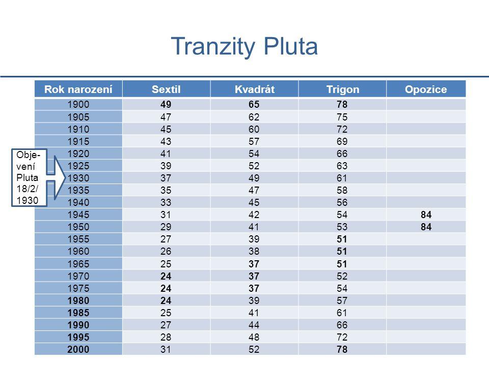 Tranzity Pluta Rok narození Sextil Kvadrát Trigon Opozice 1900 49 65