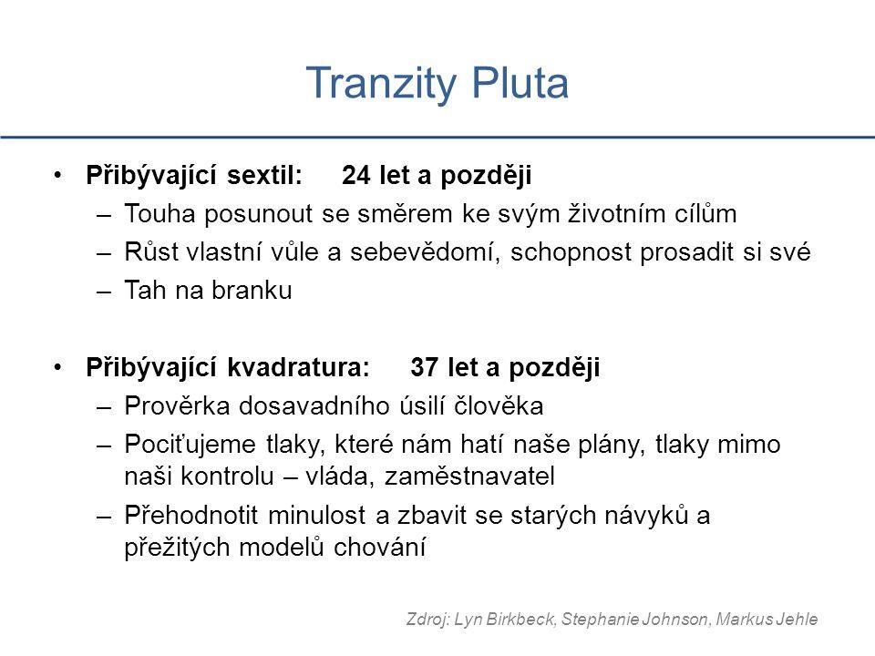 Tranzity Pluta Přibývající sextil: 24 let a později