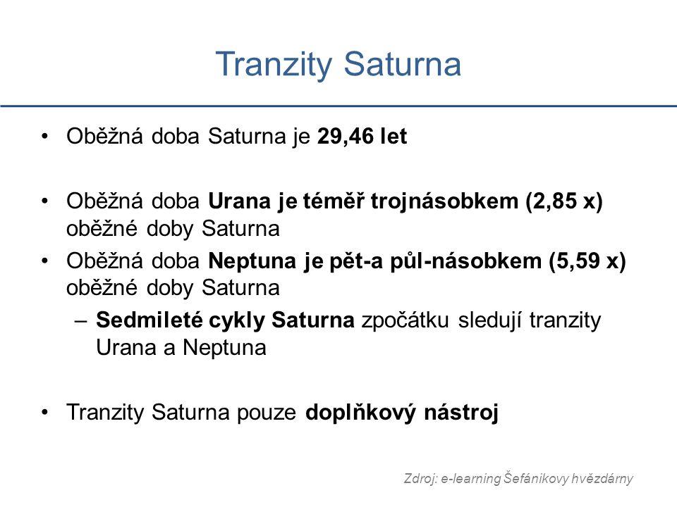 Tranzity Saturna Oběžná doba Saturna je 29,46 let