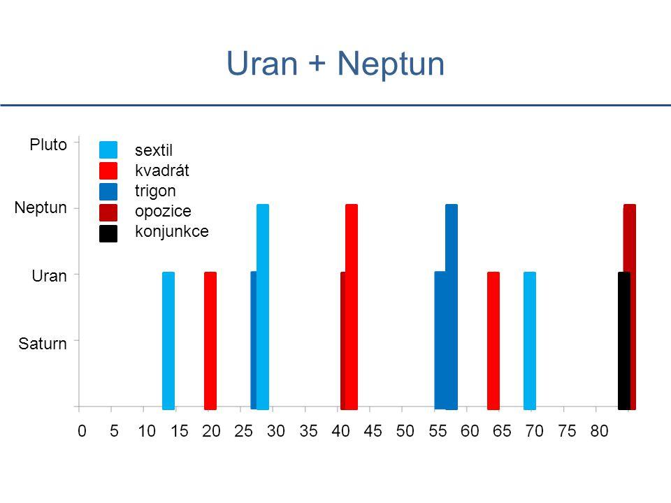 Uran + Neptun Pluto sextil kvadrát trigon opozice konjunkce Neptun