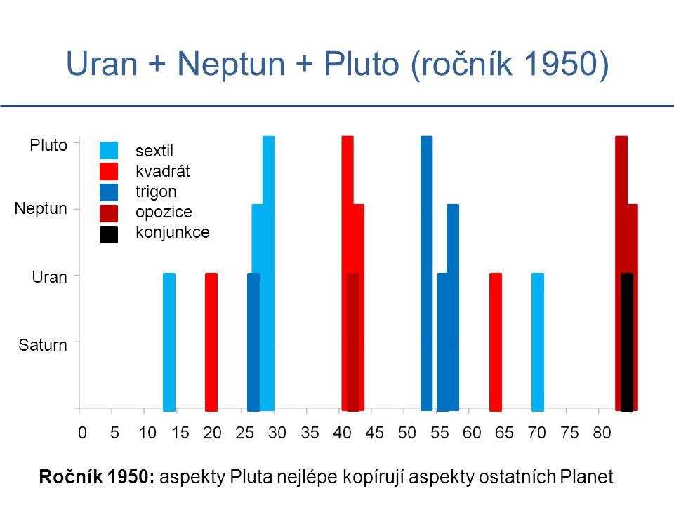 Uran + Neptun + Pluto (ročník 1950)