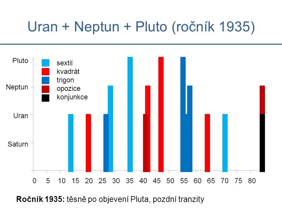 Uran + Neptun + Pluto (ročník 1935)