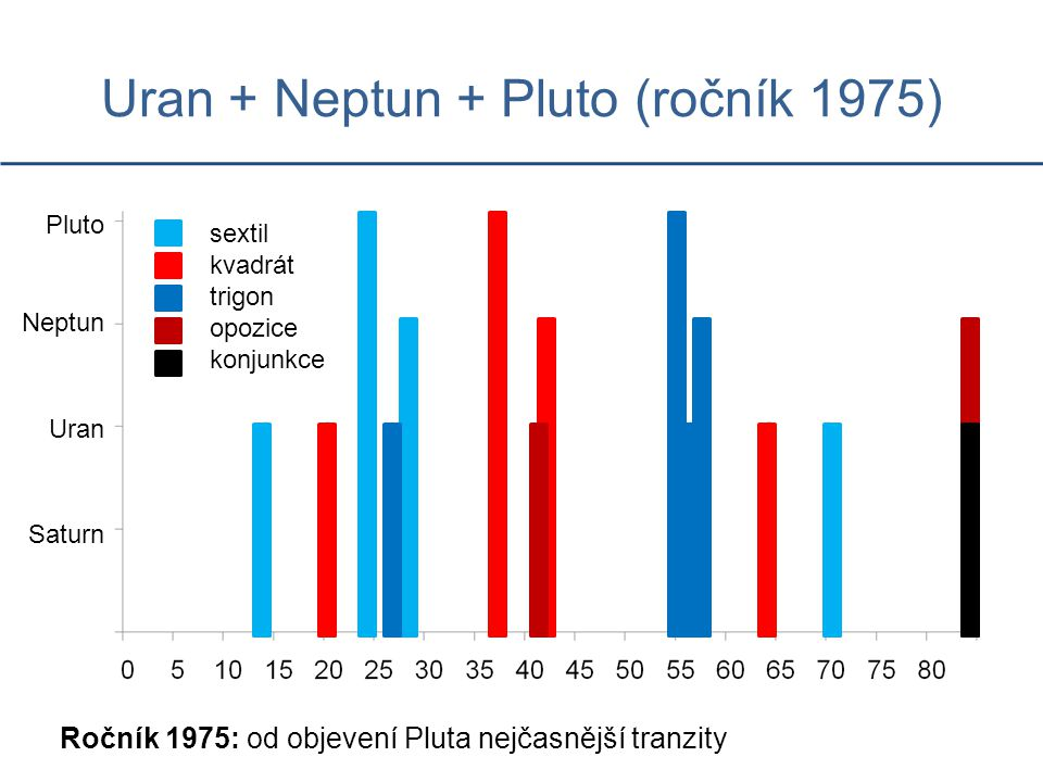 Uran + Neptun + Pluto (ročník 1975)