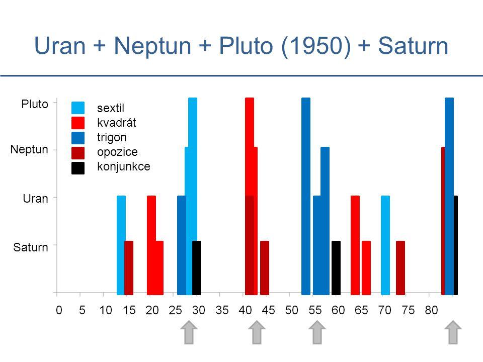Uran + Neptun + Pluto (1950) + Saturn