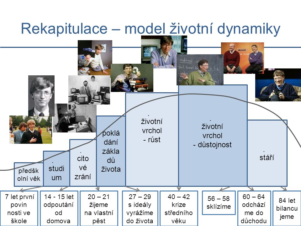 Rekapitulace – model životní dynamiky