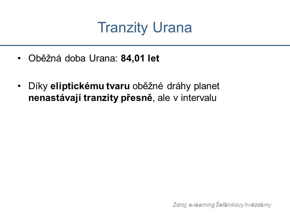 Tranzity Urana Oběžná doba Urana: 84,01 let