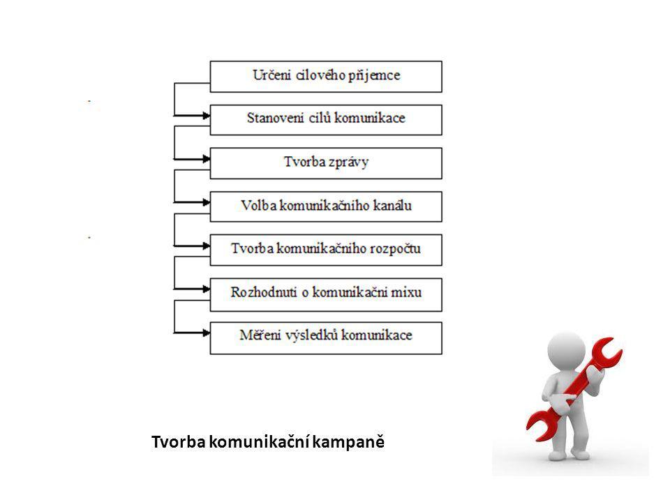 Tvorba komunikační kampaně
