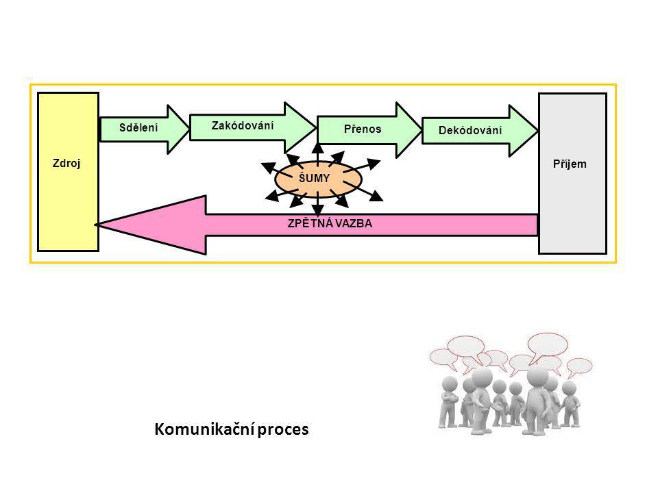 Komunikační proces Sdělení Zakódování Přenos Dekódování Zdroj Příjem