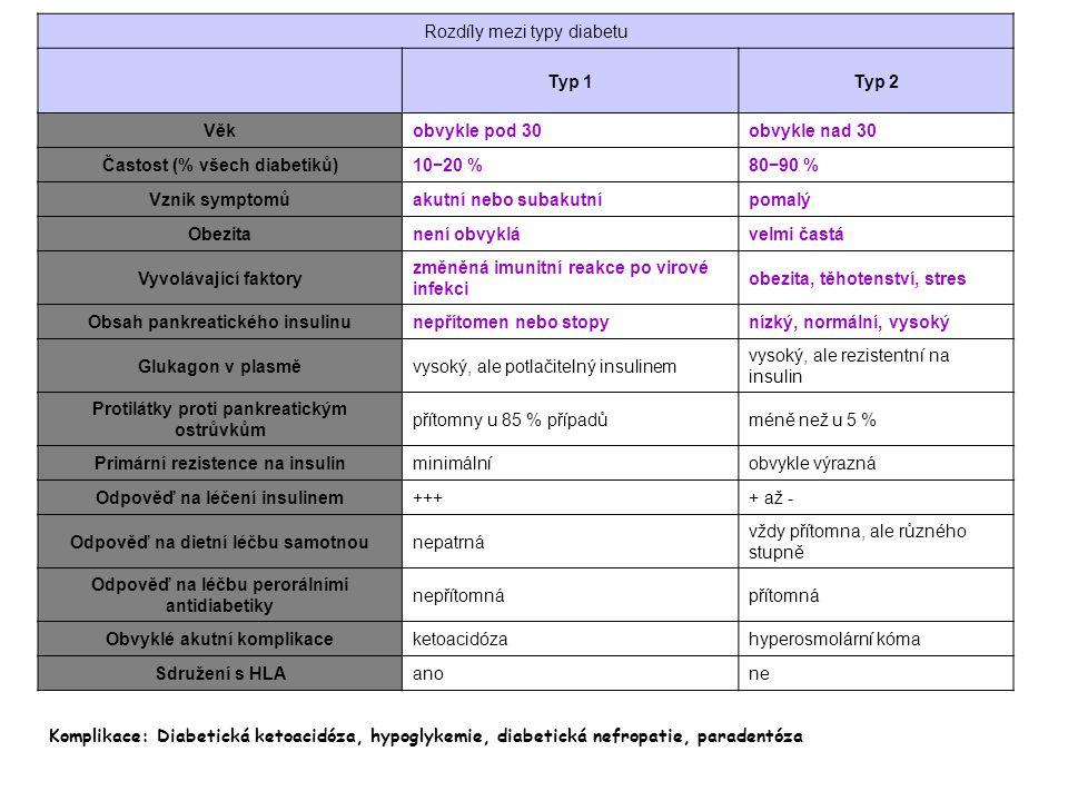 Rozdíly mezi typy diabetu Typ 1 Typ 2