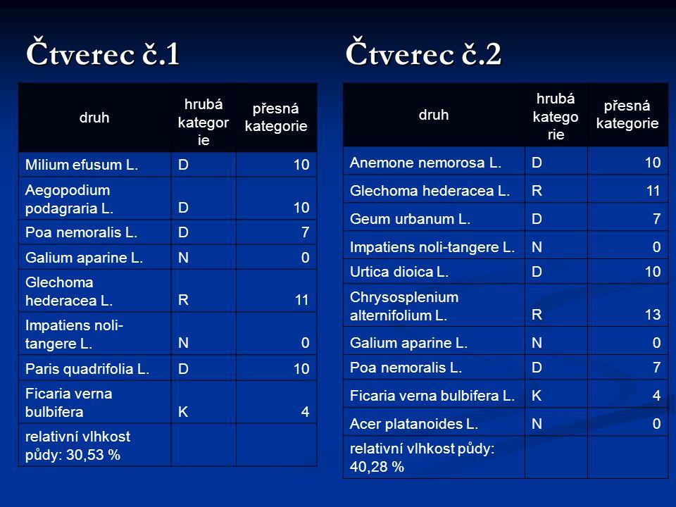 Čtverec č.1 Čtverec č.2 druh hrubá kategorie přesná kategorie
