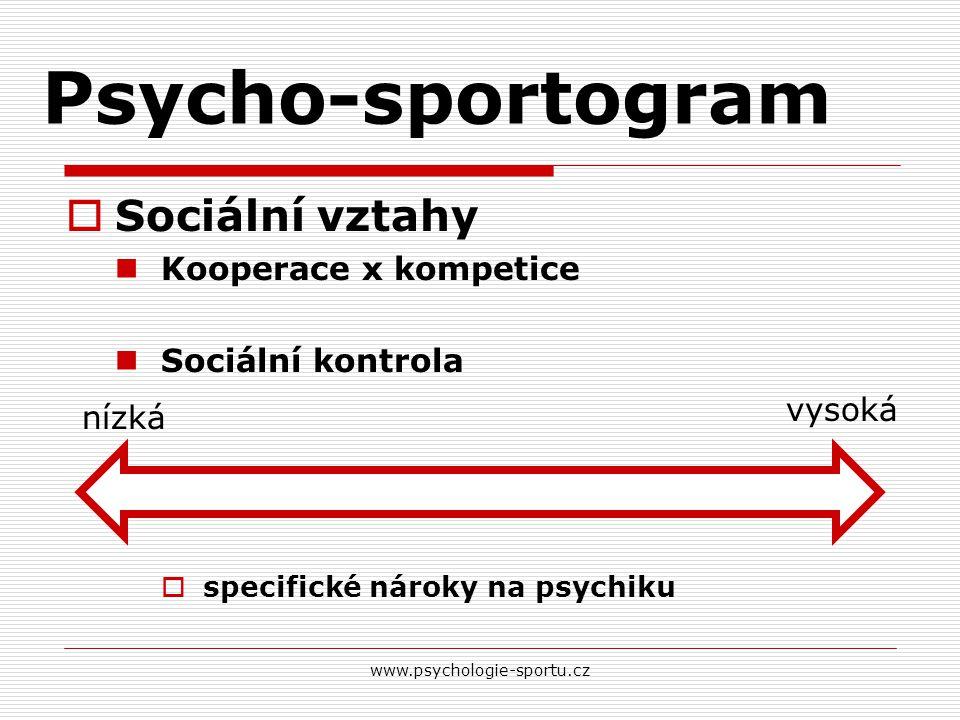 Psycho-sportogram Sociální vztahy Kooperace x kompetice