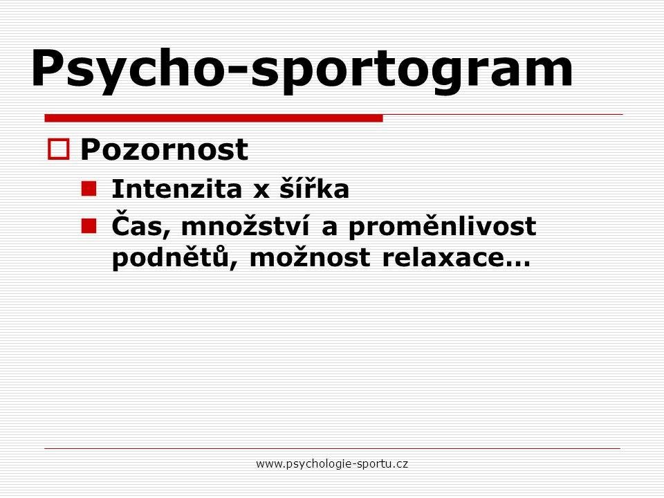 Psycho-sportogram Pozornost Intenzita x šířka