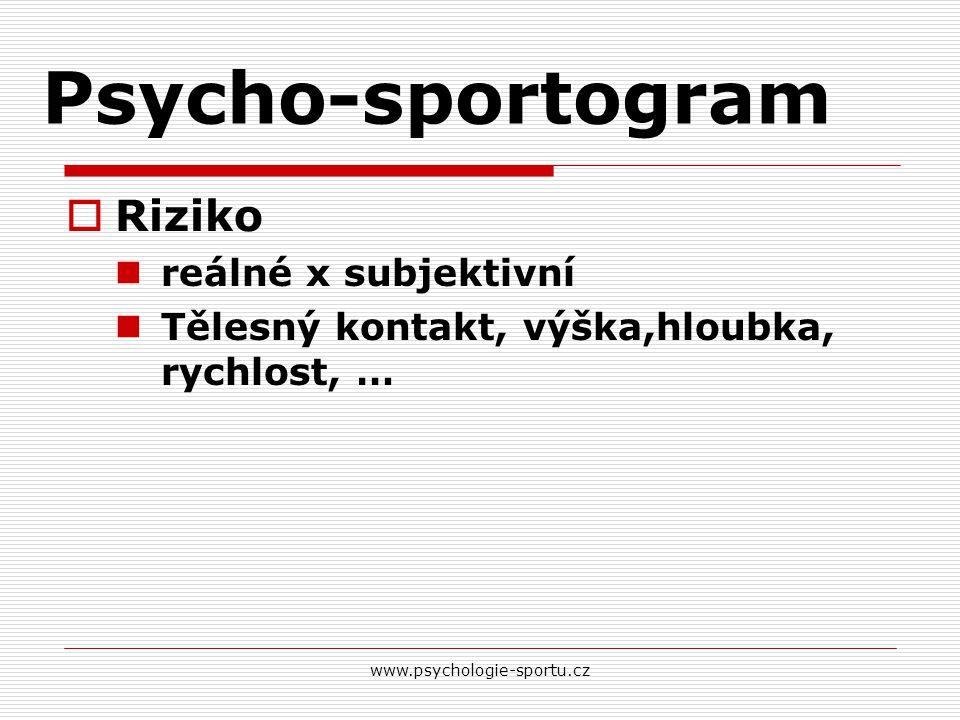 Psycho-sportogram Riziko reálné x subjektivní