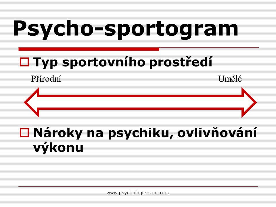 Psycho-sportogram Typ sportovního prostředí