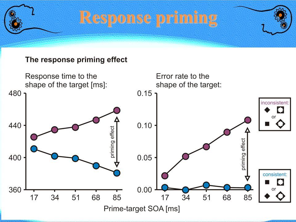 Response priming