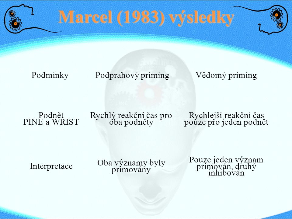 Marcel (1983) výsledky Podmínky Podprahový priming Vědomý priming
