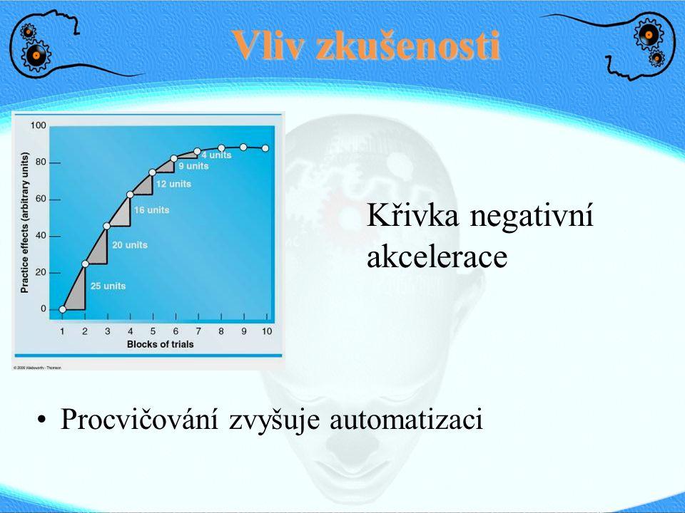 Vliv zkušenosti Křivka negativní akcelerace