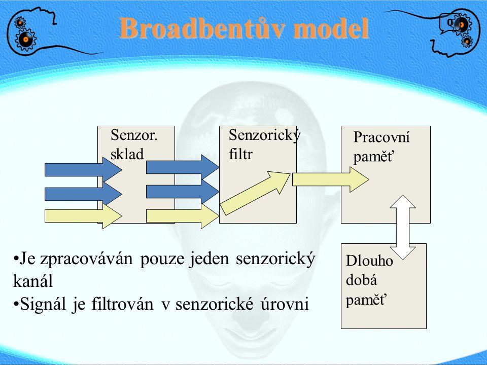 Broadbentův model Je zpracováván pouze jeden senzorický kanál