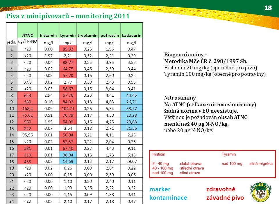 Piva z minipivovarů – monitoring 2011