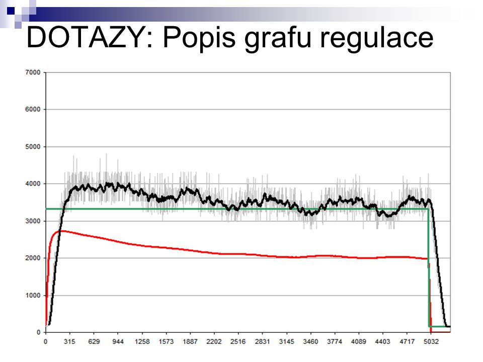 DOTAZY: Popis grafu regulace