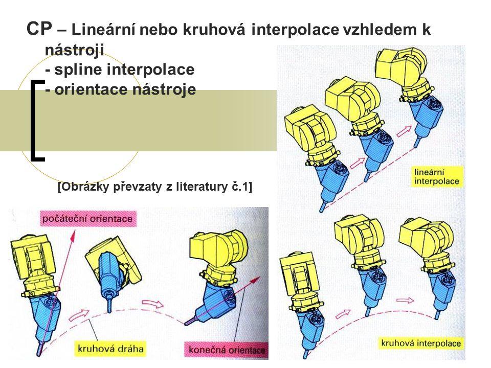 CP – Lineární nebo kruhová interpolace vzhledem k nástroji