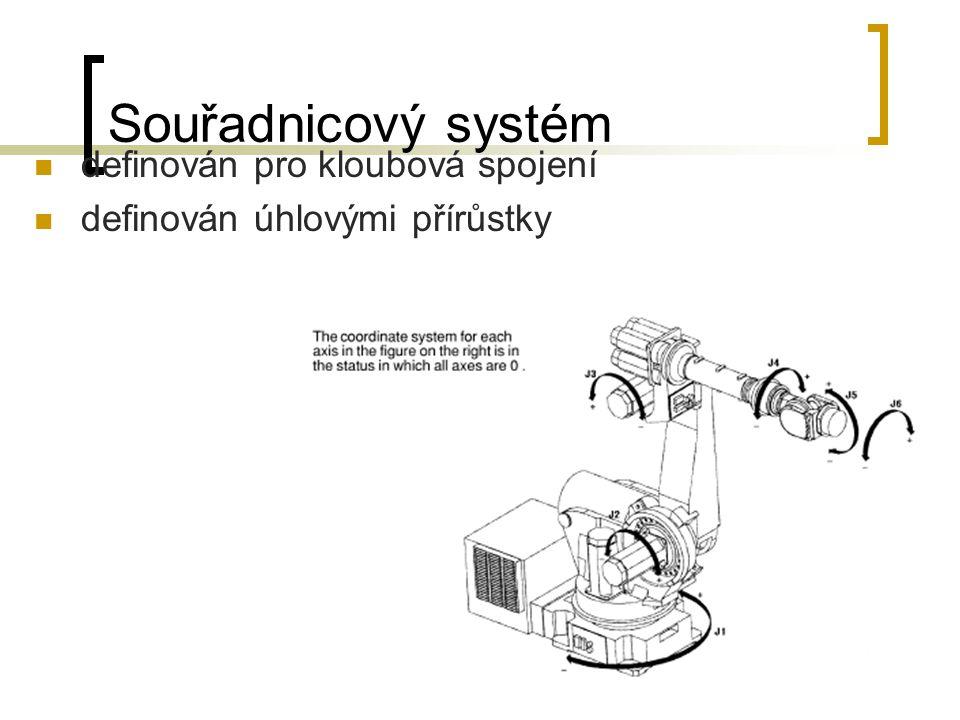 Souřadnicový systém definován pro kloubová spojení