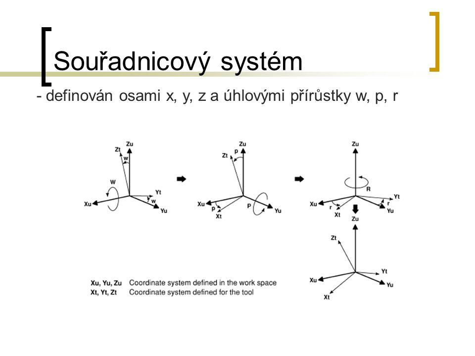 Souřadnicový systém - definován osami x, y, z a úhlovými přírůstky w, p, r