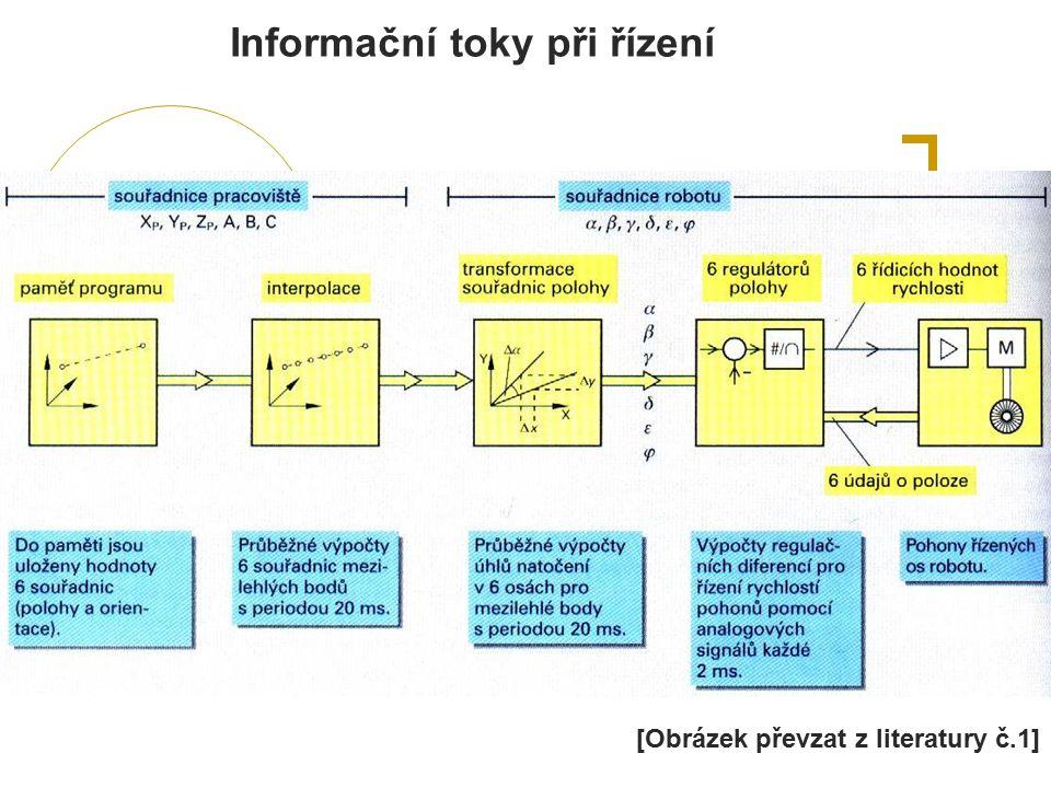 Informační toky při řízení