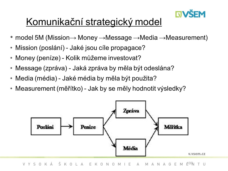 Komunikační strategický model