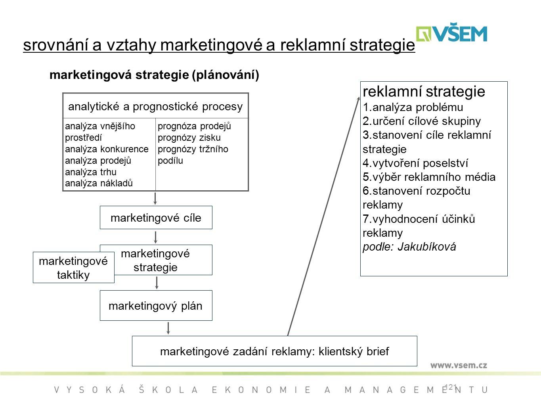 srovnání a vztahy marketingové a reklamní strategie